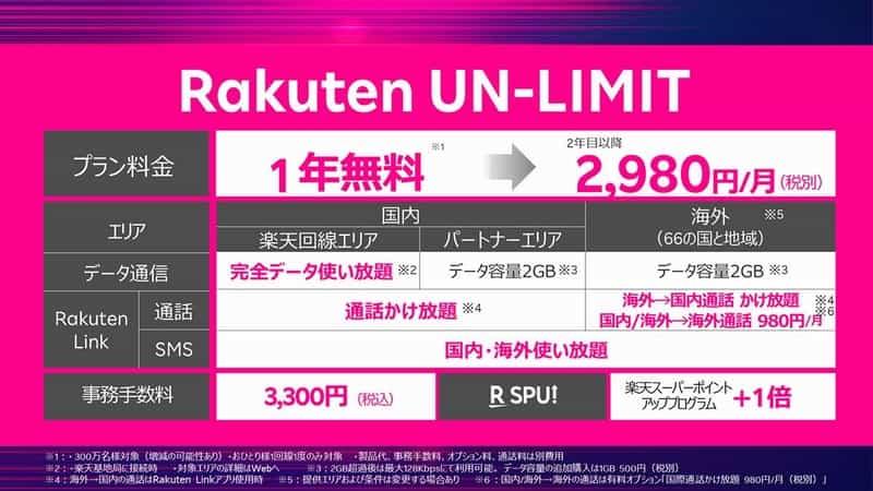Rakuten Mobile (UN-LIMIT)